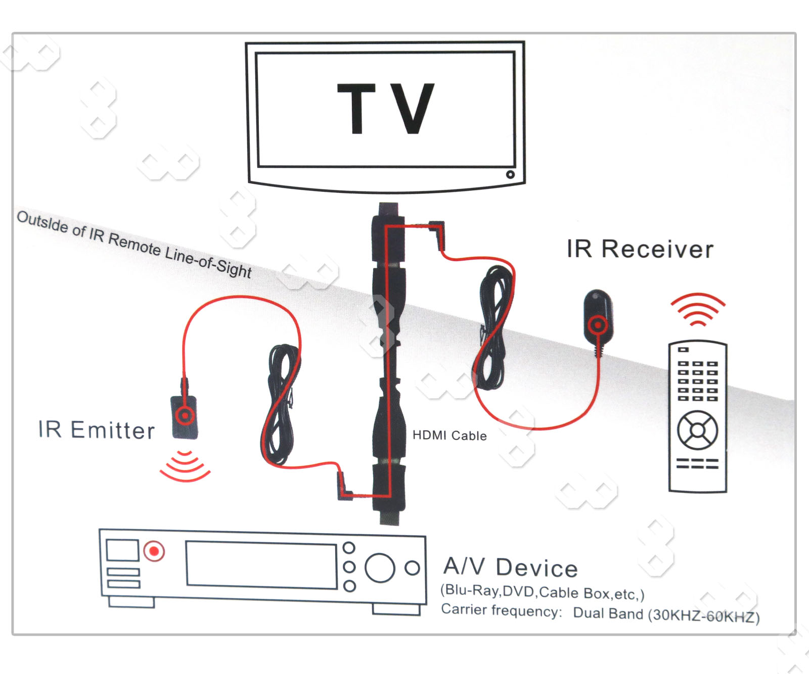 ir extender remote control over hdmi extender receiver transmitter cable kit 735548335306